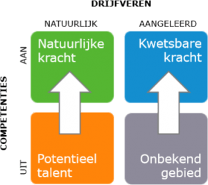 ODC meet en verbindt gedrag, competenties, drijfveren en talent