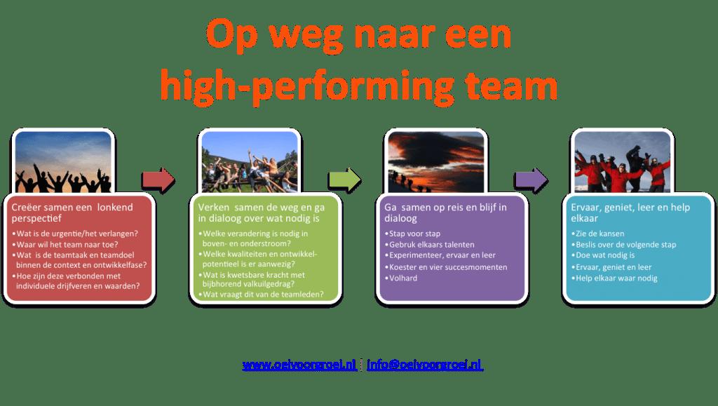 Op weg naar een high-performing team