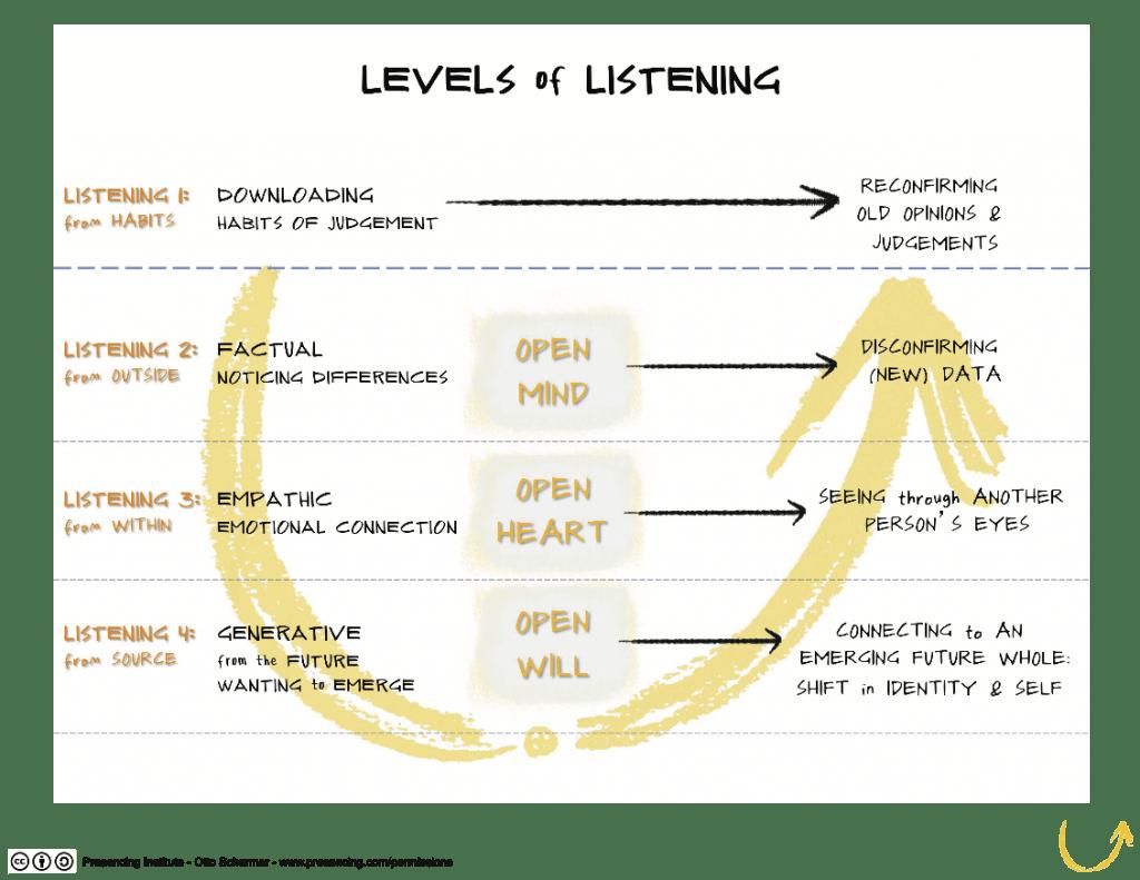 Niveaus van luisteren